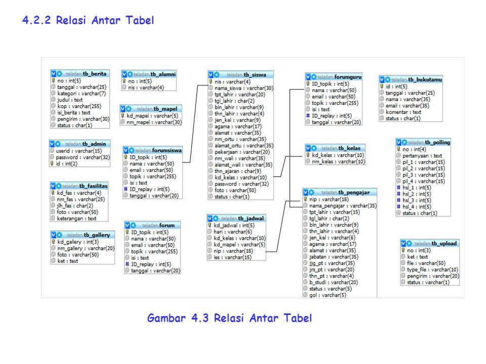 4.2.2 Relasi Antar Tabel Gambar 4.3 Relasi Antar Tabel