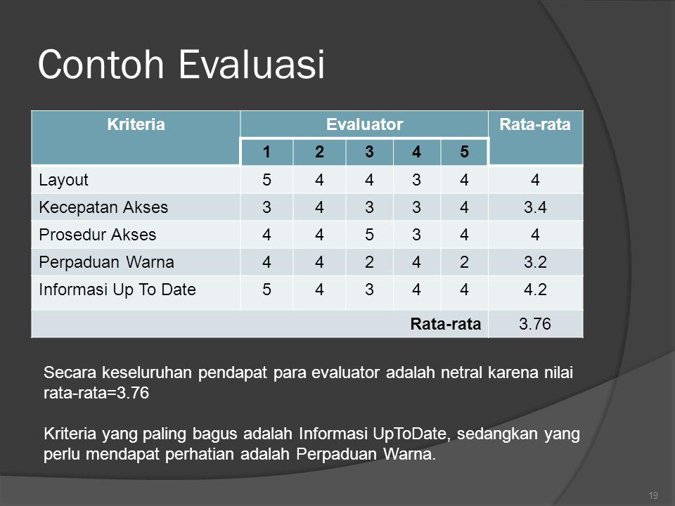 Contoh Evaluasi Kriteria Evaluator Rata-rata 1 2 3 4 5 Layout