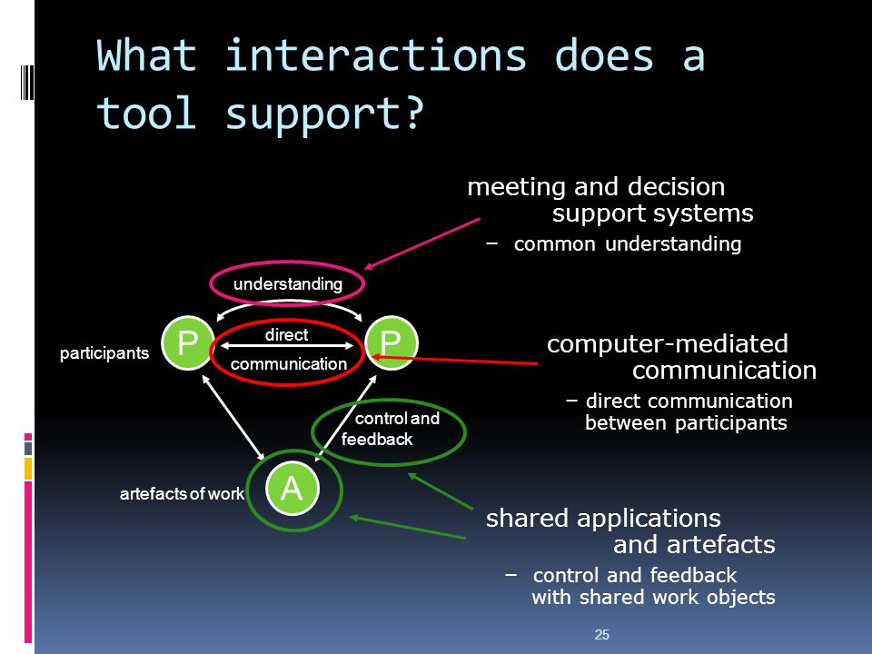 What interactions does a tool support