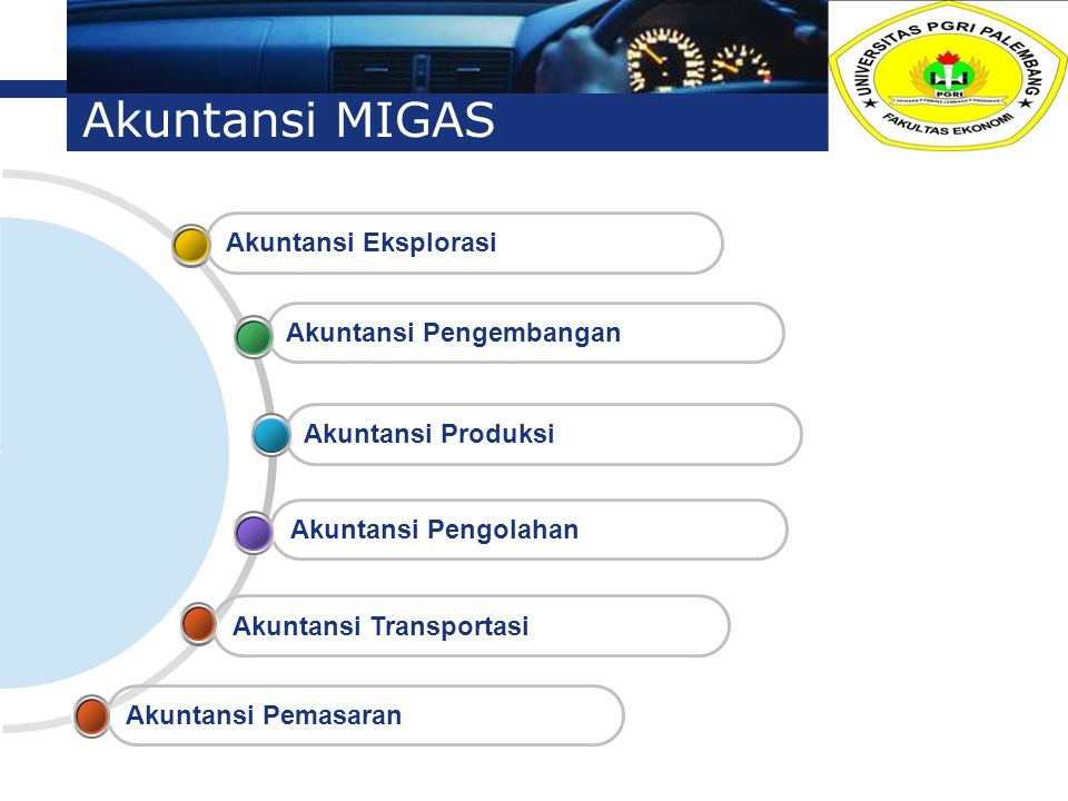 Akuntansi MIGAS Akuntansi Eksplorasi Akuntansi Pengembangan