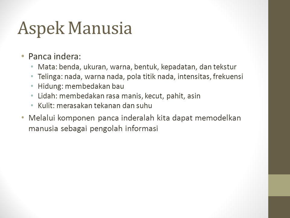 Aspek Manusia Panca indera: