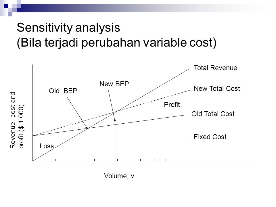 Sensitivity analysis (Bila terjadi perubahan variable cost)