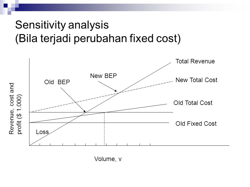 Sensitivity analysis (Bila terjadi perubahan fixed cost)