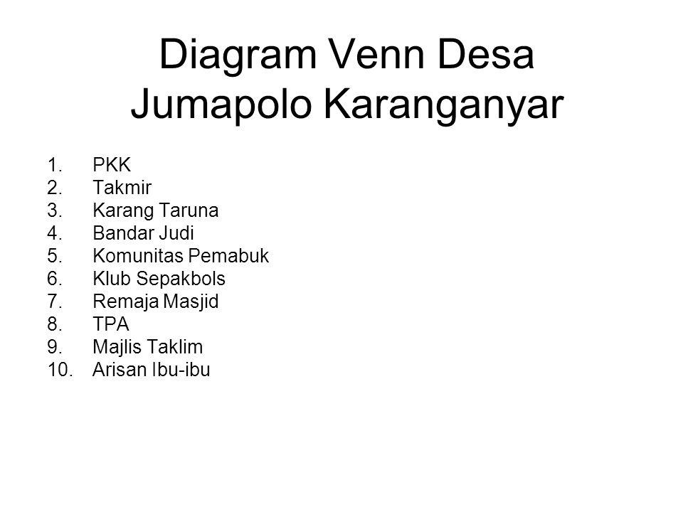 Diagram Venn Desa Jumapolo Karanganyar