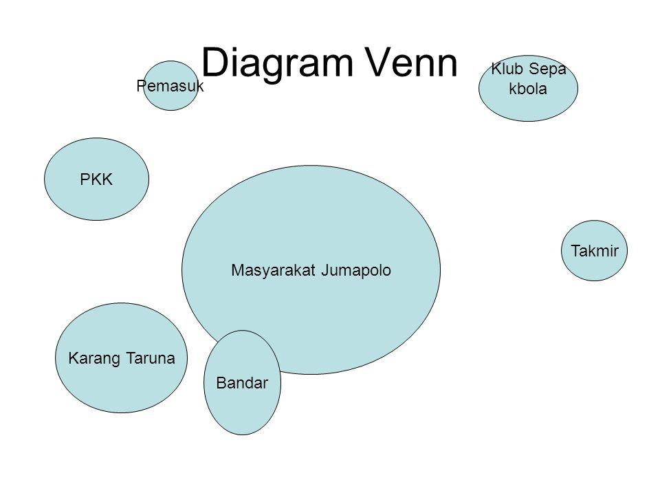 Diagram Venn Klub Sepa Pemasuk kbola PKK Masyarakat Jumapolo Takmir