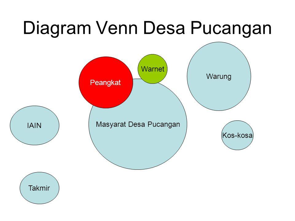 Diagram Venn Desa Pucangan