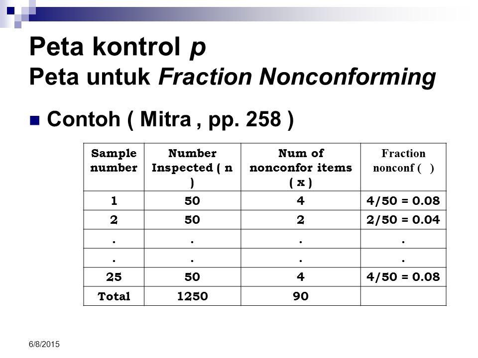 Peta kontrol p Peta untuk Fraction Nonconforming