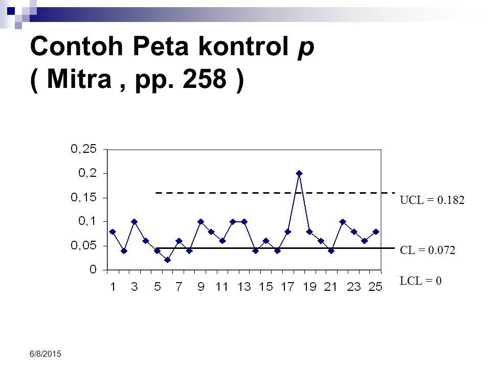 Contoh Peta kontrol p ( Mitra , pp. 258 )