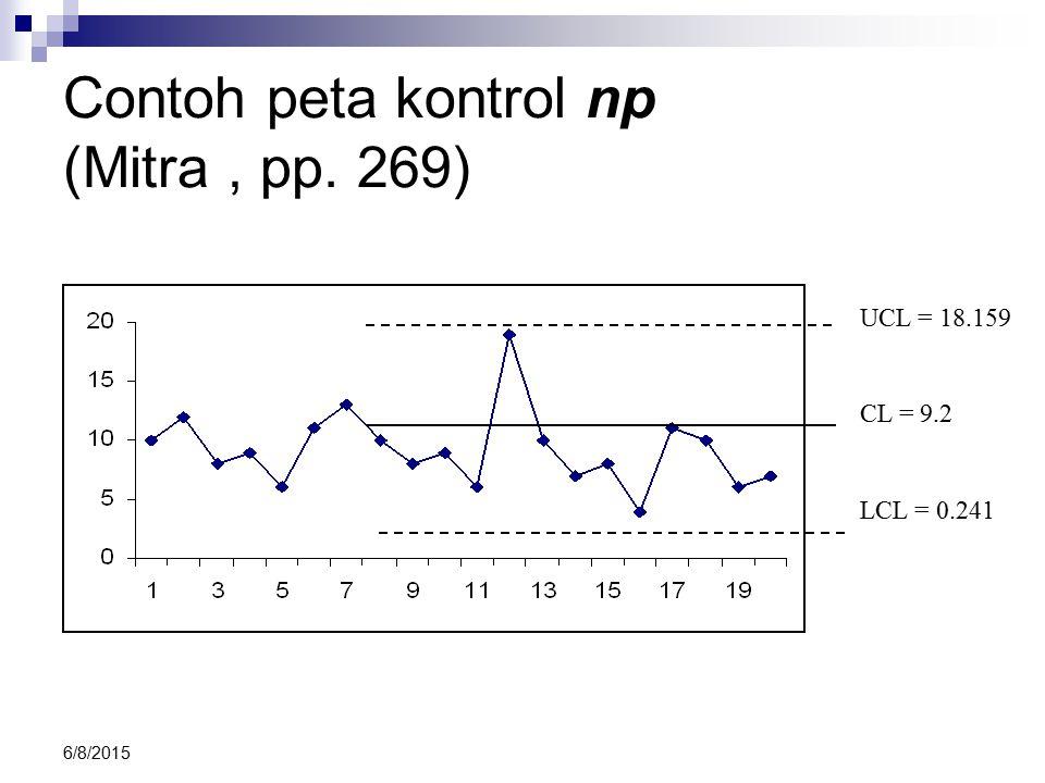 Contoh peta kontrol np (Mitra , pp. 269)