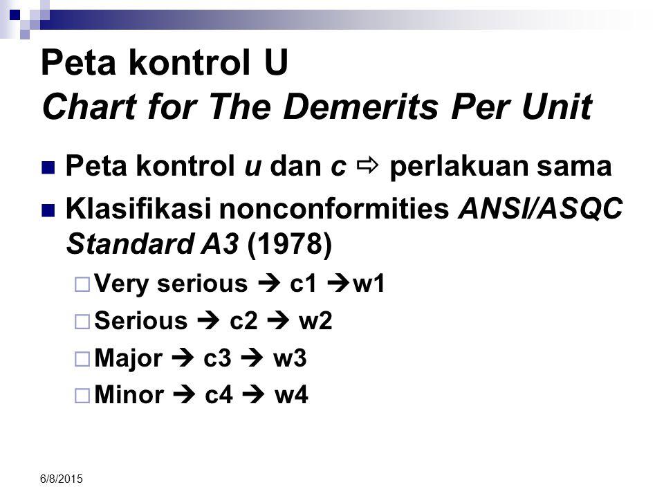Peta kontrol U Chart for The Demerits Per Unit