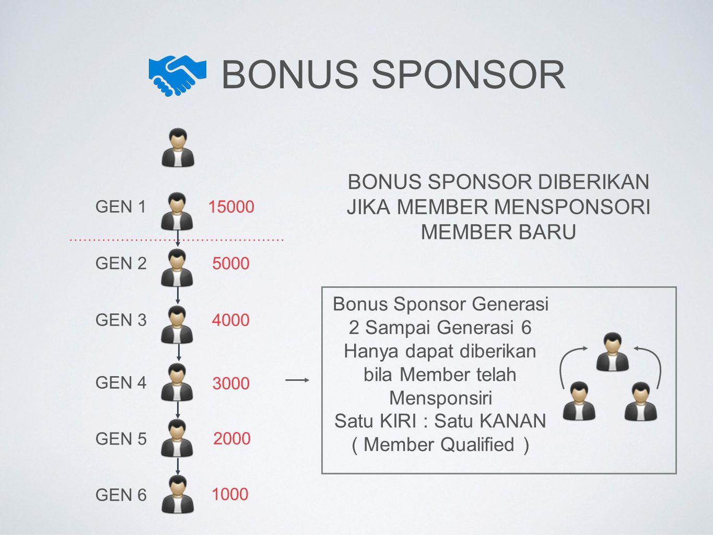 BOnus sponsor BONUS SPONSOR DIBERIKAN JIKA MEMBER MENSPONSORI MEMBER BARU. GEN 1. 15000. GEN 2. 5000.