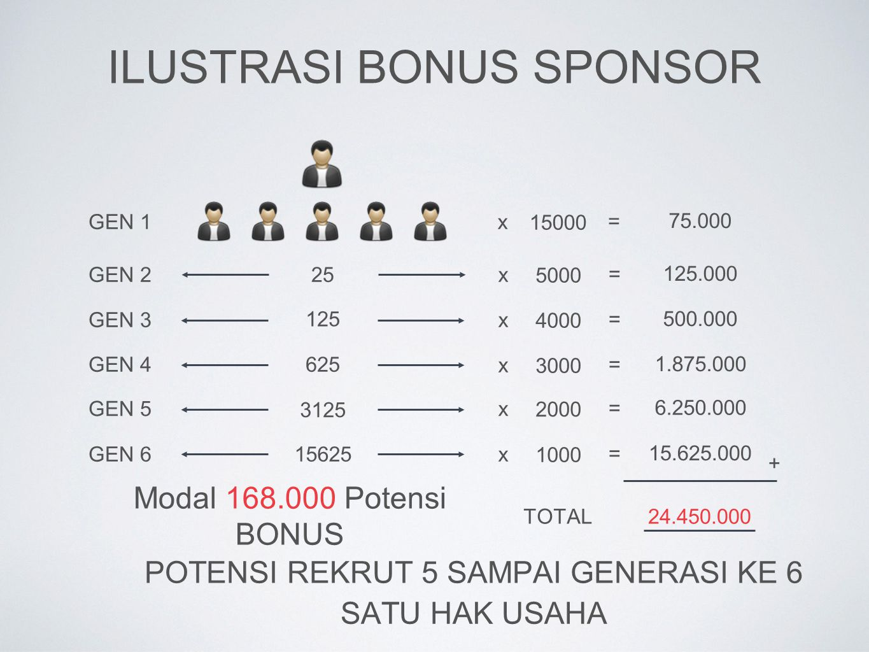 Ilustrasi Bonus Sponsor