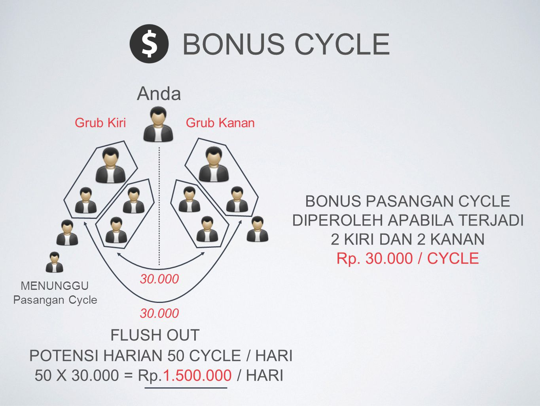 Bonus Cycle Anda BONUS PASANGAN CYCLE DIPEROLEH APABILA TERJADI