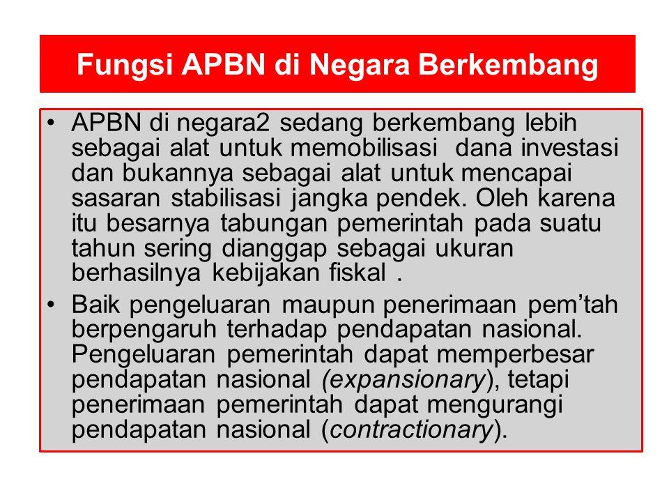 Fungsi APBN di Negara Berkembang