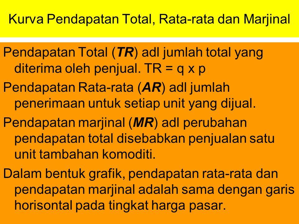 Kurva Pendapatan Total, Rata-rata dan Marjinal