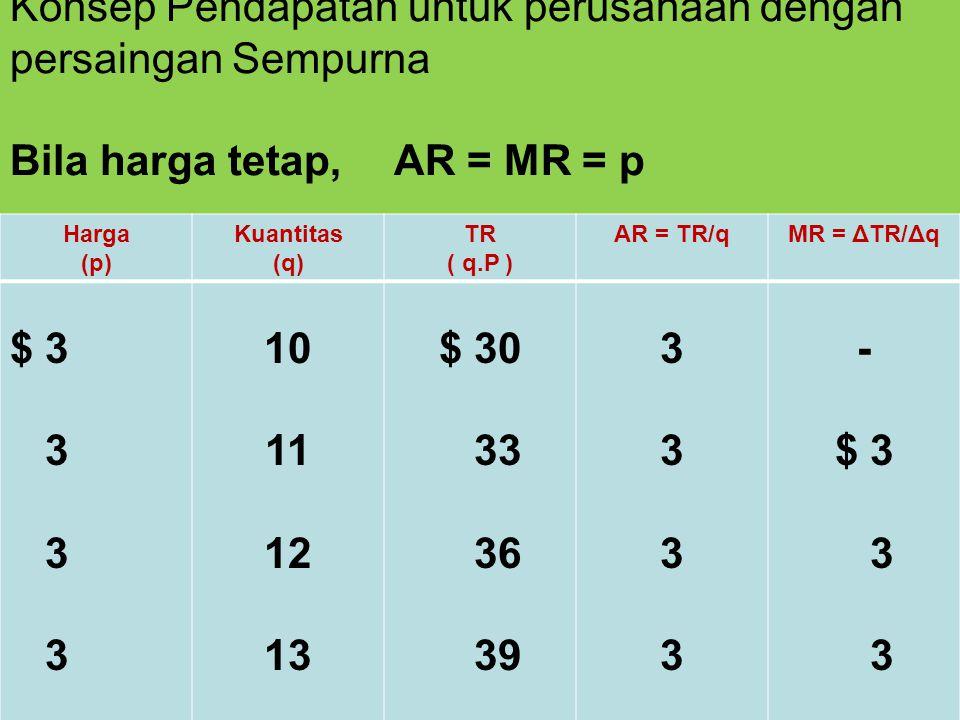 Konsep Pendapatan untuk perusahaan dengan persaingan Sempurna Bila harga tetap, AR = MR = p