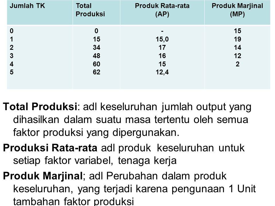 Jumlah TK Total Produksi. Produk Rata-rata. (AP) Produk Marjinal (MP) 1. 2. 3. 4. 5. 15. 34.