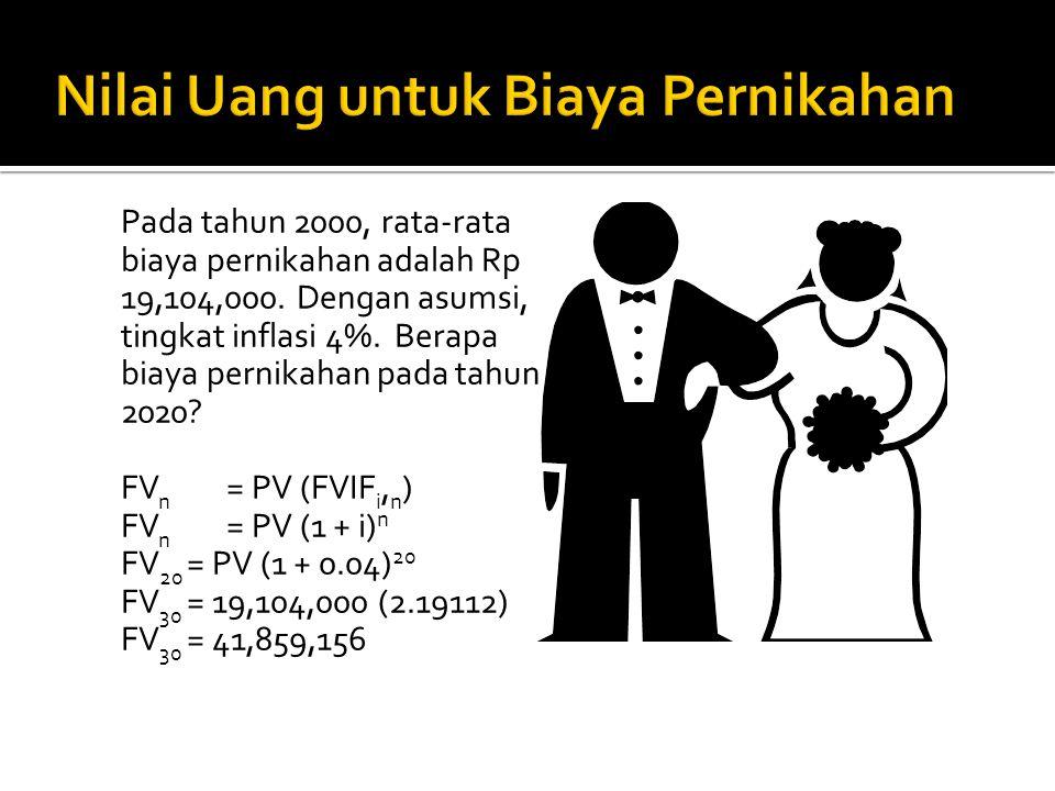 Nilai Uang untuk Biaya Pernikahan