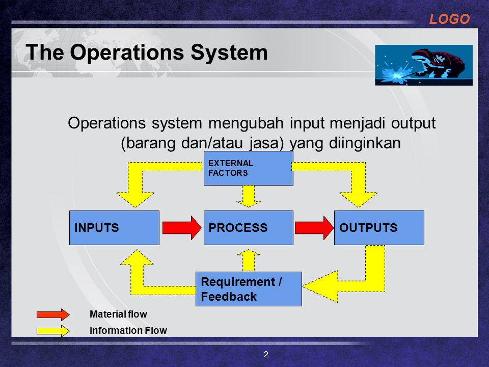 The Operations System Operations system mengubah input menjadi output (barang dan/atau jasa) yang diinginkan.