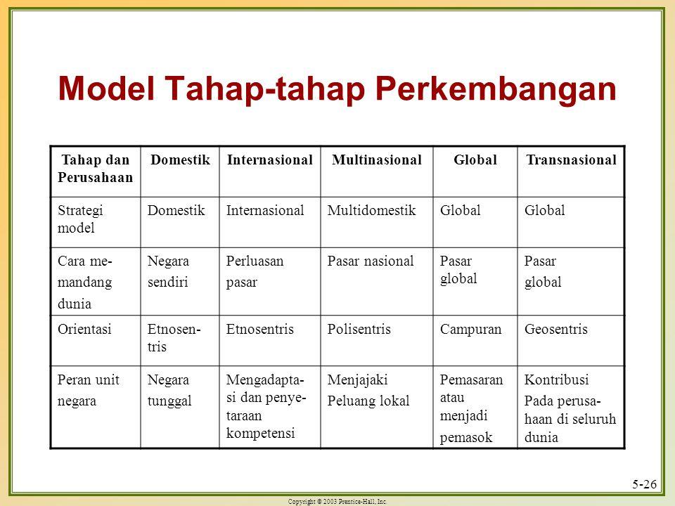 Model Tahap-tahap Perkembangan