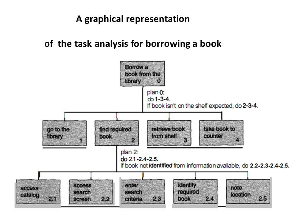 A graphical representation of the task analysis for borrowing a book