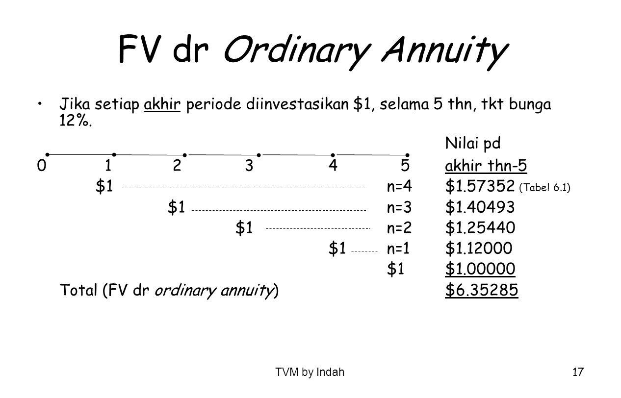 FV dr Ordinary Annuity Jika setiap akhir periode diinvestasikan $1, selama 5 thn, tkt bunga 12%. Nilai pd.