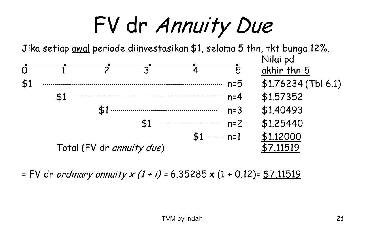 FV dr Annuity Due Jika setiap awal periode diinvestasikan $1, selama 5 thn, tkt bunga 12%. Nilai pd.
