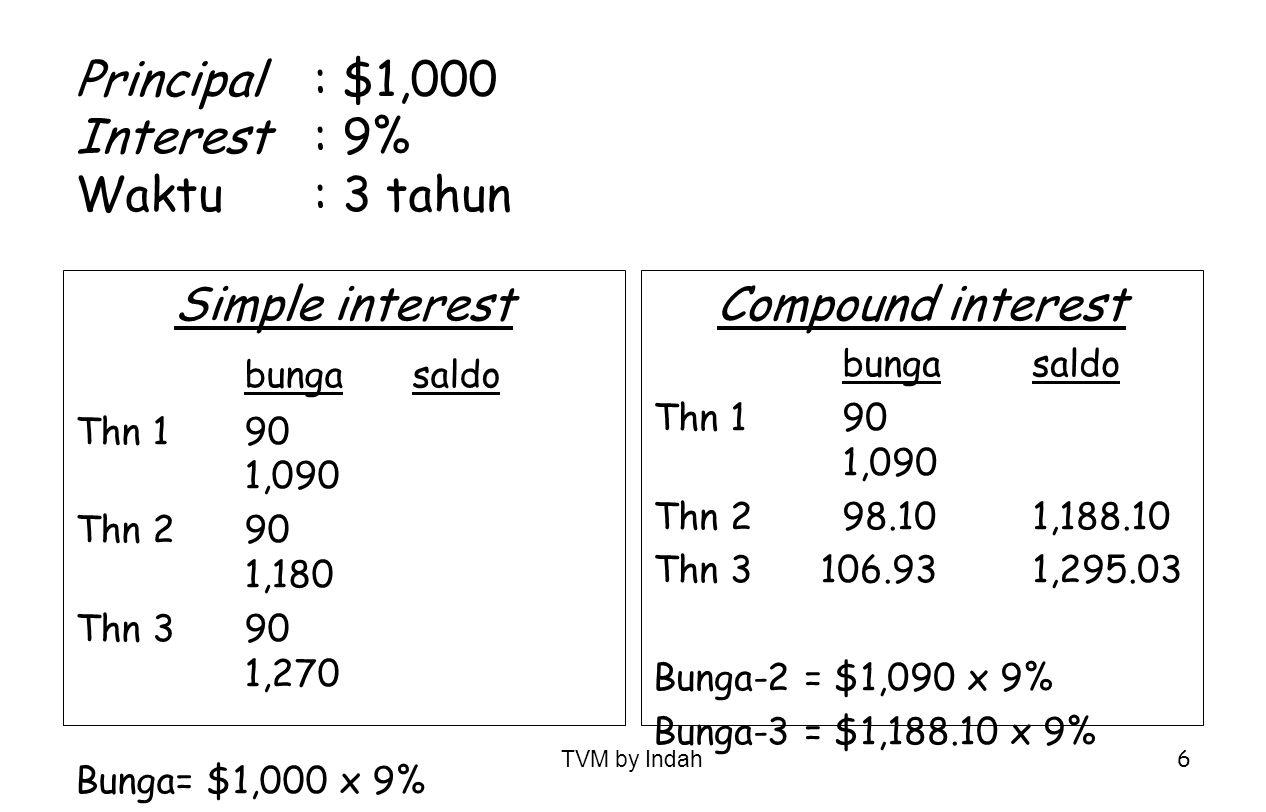 Principal : $1,000 Interest : 9% Waktu : 3 tahun