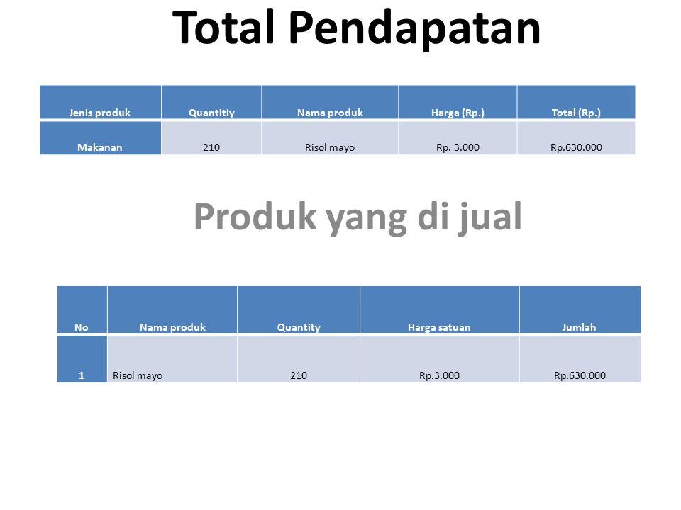 Total Pendapatan Produk yang di jual Jenis produk Quantitiy