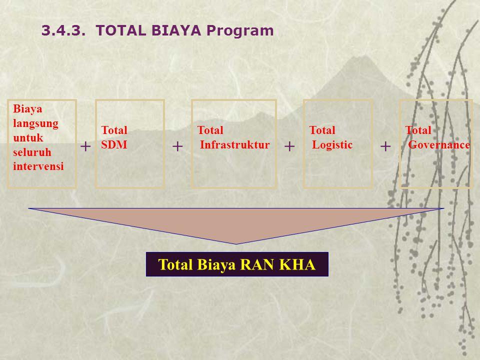 + + + + Total Biaya RAN KHA 3.4.3. TOTAL BIAYA Program Biaya langsung