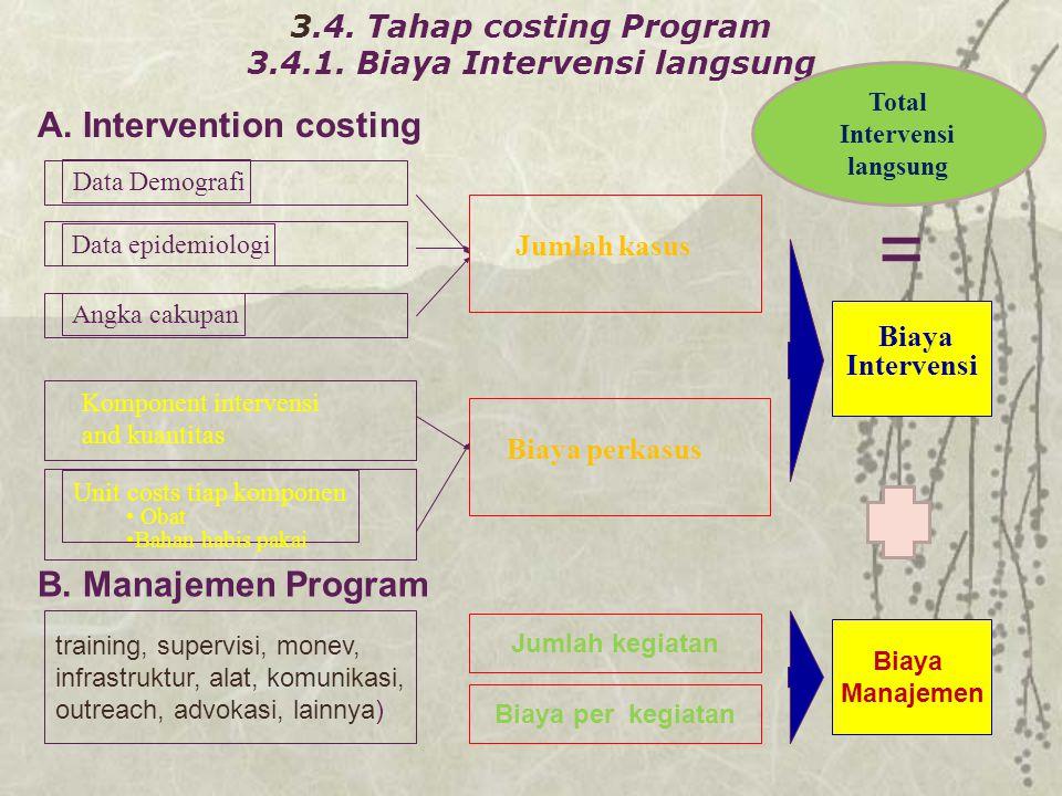 3.4. Tahap costing Program 3.4.1. Biaya Intervensi langsung