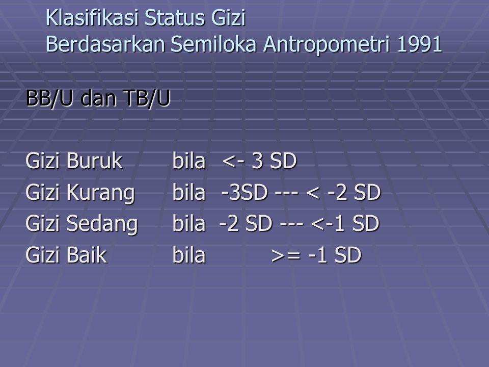 Klasifikasi Status Gizi Berdasarkan Semiloka Antropometri 1991
