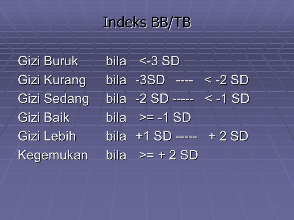 Indeks BB/TB Gizi Buruk bila <-3 SD
