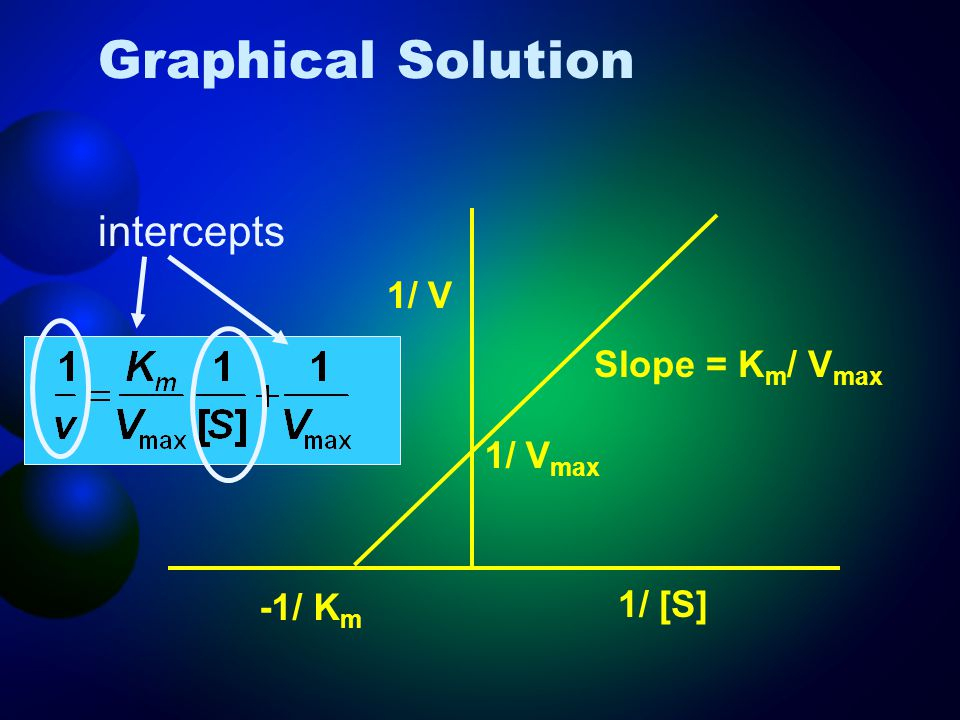 Graphical Solution intercepts 1/ V Slope = Km/ Vmax 1/ Vmax -1/ Km