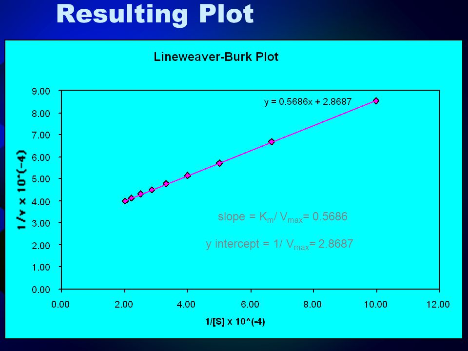 Resulting Plot slope = Km/ Vmax= 0.5686 y intercept = 1/ Vmax= 2.8687