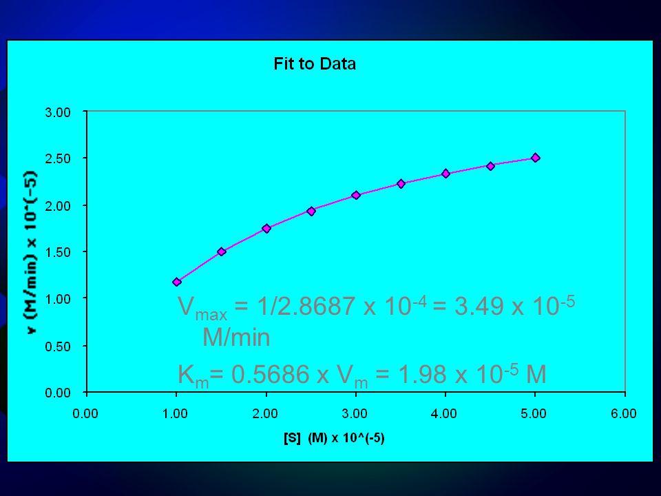 Vmax = 1/2.8687 x 10-4 = 3.49 x 10-5 M/min Km= 0.5686 x Vm = 1.98 x 10-5 M