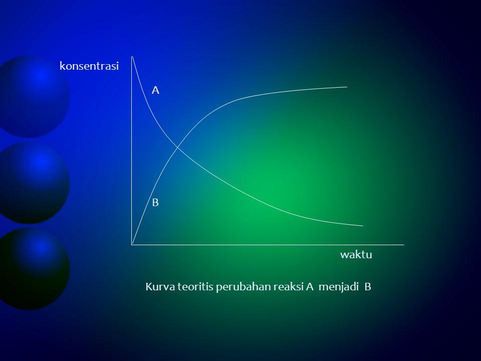 konsentrasi A B waktu Kurva teoritis perubahan reaksi A menjadi B