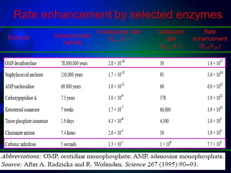 Rate enhancement by selected enzymes