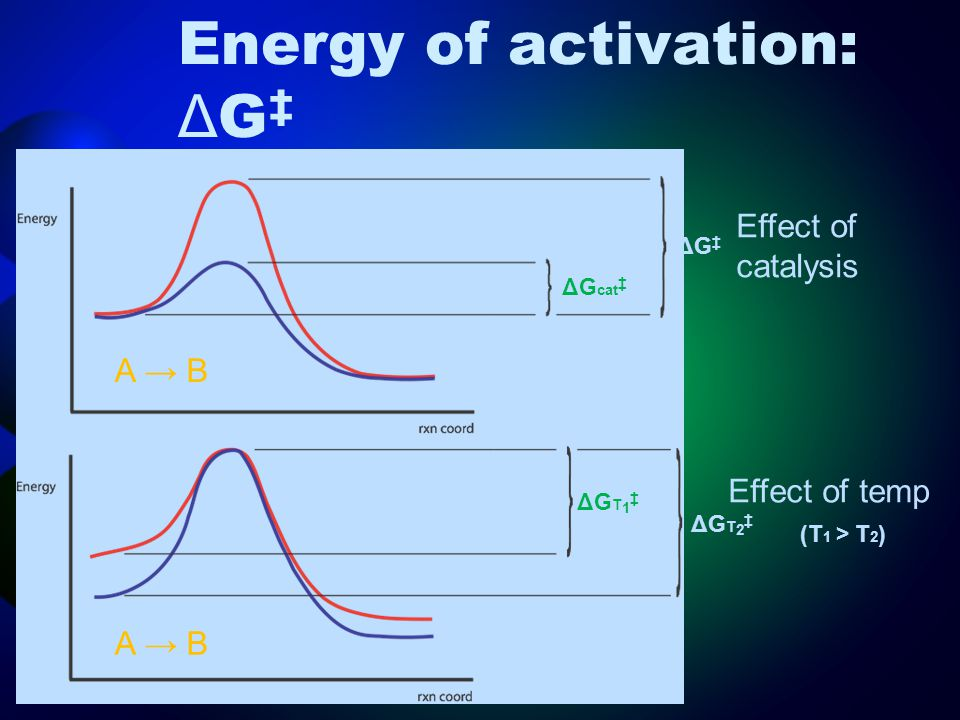 Energy of activation: ΔG‡