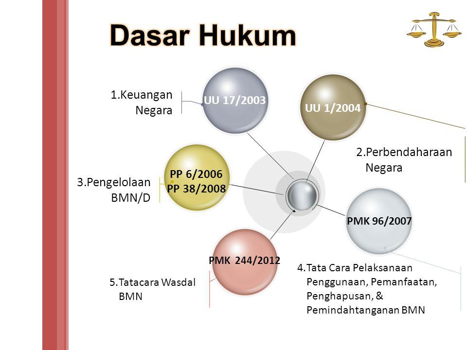 Dasar Hukum Keuangan Negara Perbendaharaan Negara Pengelolaan BMN/D