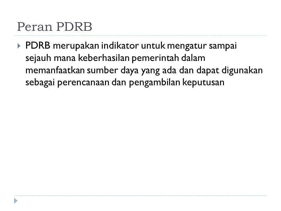 Peran PDRB
