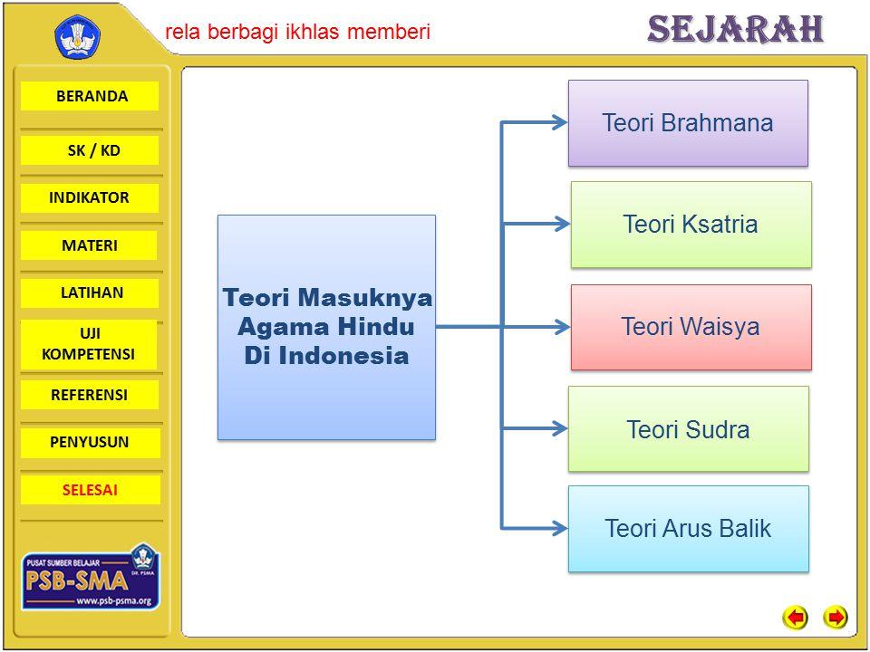Teori Brahmana Teori Ksatria. Teori Masuknya. Agama Hindu. Di Indonesia. Teori Waisya. Teori Sudra.