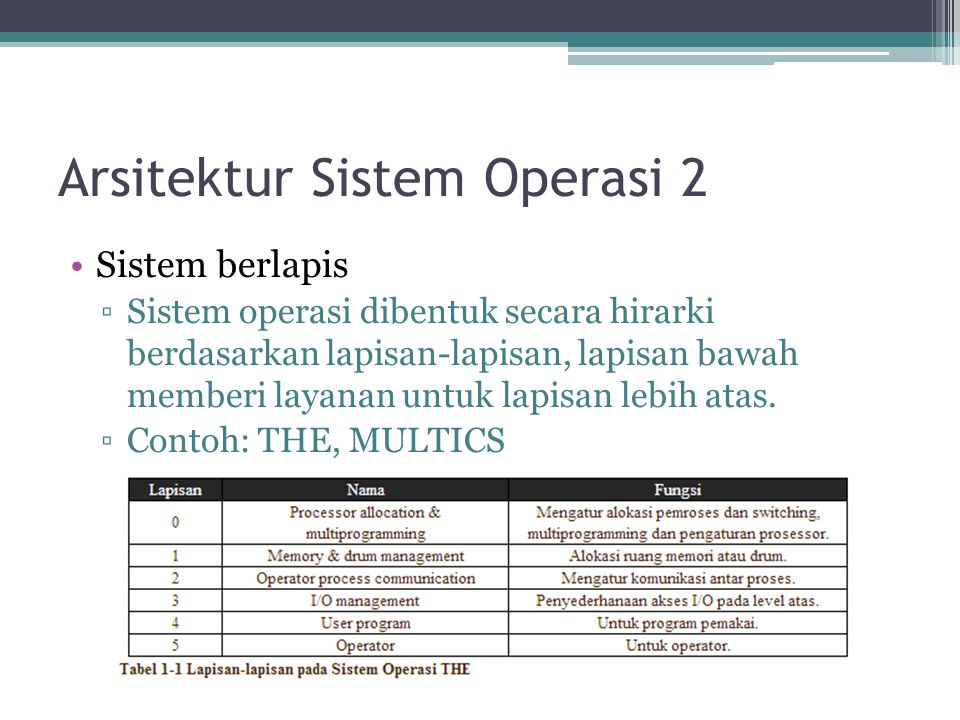 Arsitektur Sistem Operasi 2