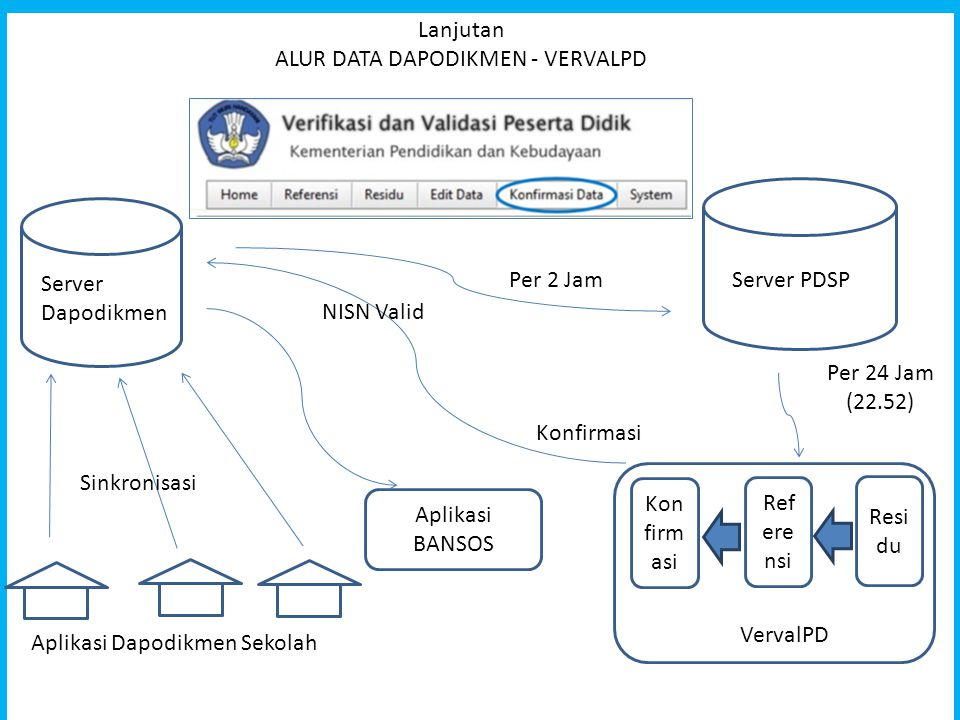 Lanjutan ALUR DATA DAPODIKMEN - VERVALPD