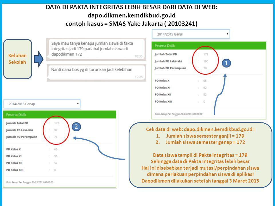 DATA DI PAKTA INTEGRITAS LEBIH BESAR DARI DATA DI WEB: dapo. dikmen