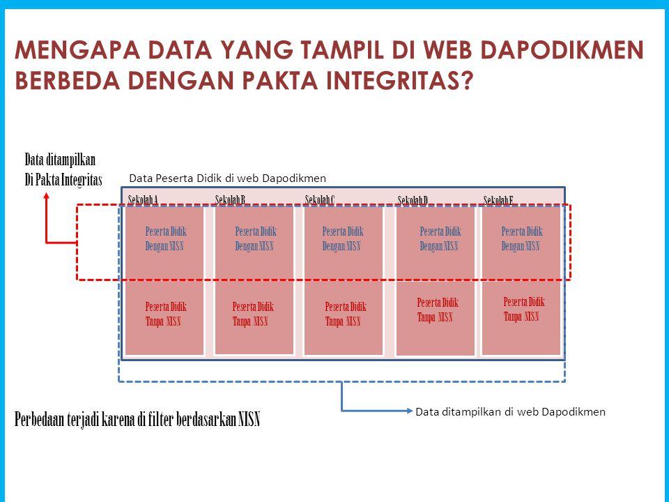 MENGAPA DATA YANG TAMPIL DI WEB DAPODIKMEN