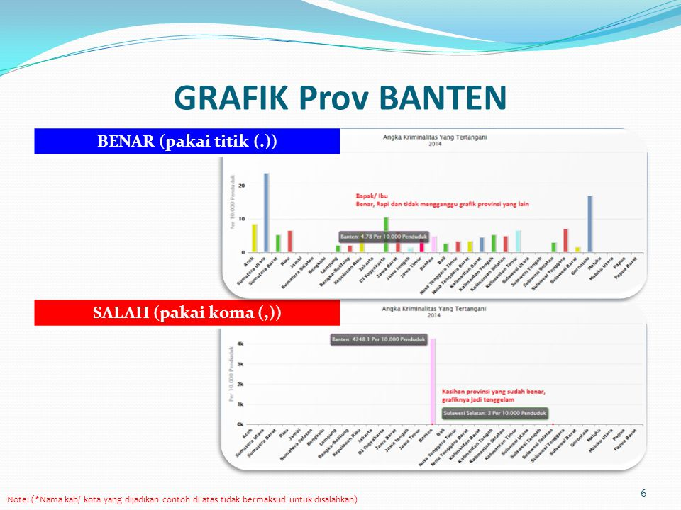 GRAFIK Prov BANTEN BENAR (pakai titik (.)) SALAH (pakai koma (,))