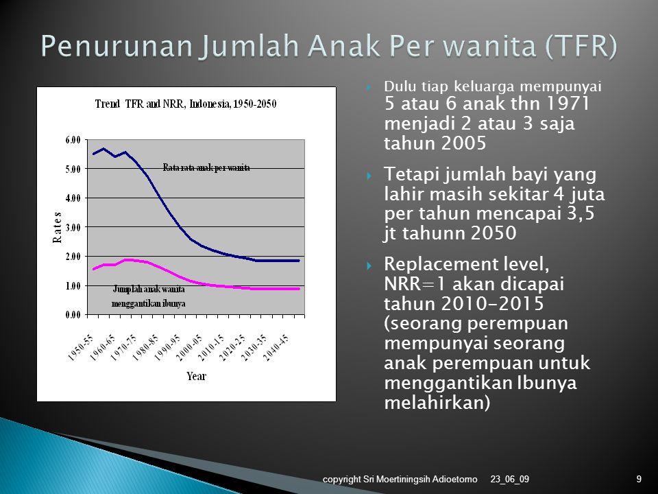 Penurunan Jumlah Anak Per wanita (TFR)