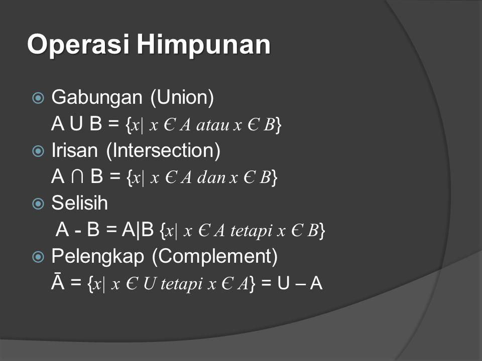 Operasi Himpunan Gabungan (Union) A U B = {x| x Є A atau x Є B}