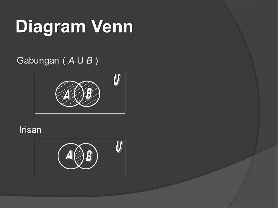 Diagram Venn Gabungan ( A U B ) U B A Irisan U A B
